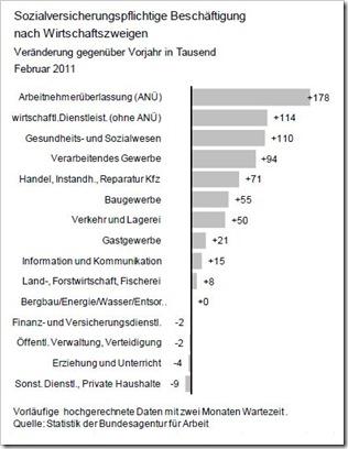 Beschäftigungsaufbau April 2011