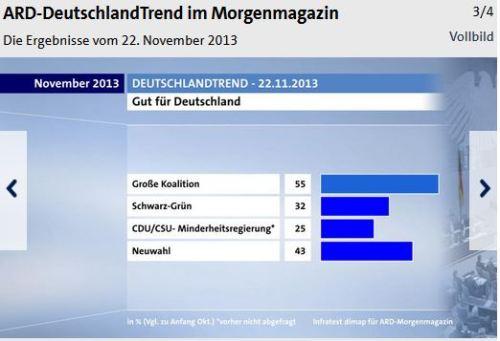 DeutschlandTrend_22.11.2013
