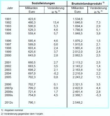 Sozialleistungen_Tabelle