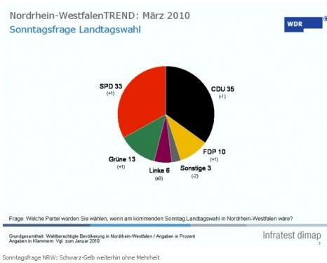 Wahltrend NRW