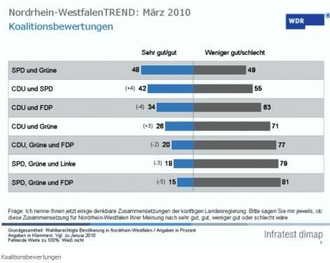Koalitionswünsche NRW
