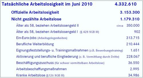 Arbeitslosigkeit Juni 2010