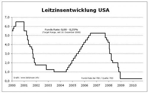 Leitzinsen_USA