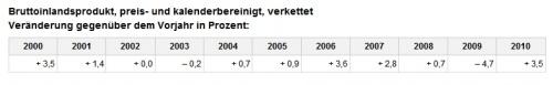 BIP_2010