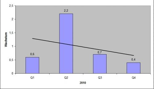 Bip_2010_graph
