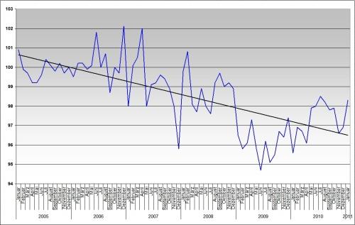 Einzelhandel bis Januar 2011