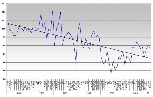 Einzelhandel bis Februar 2011