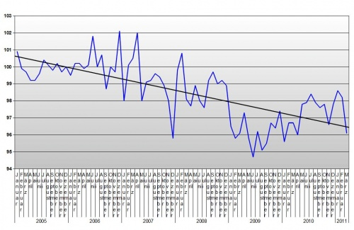 Einzelhandel bis März 2011