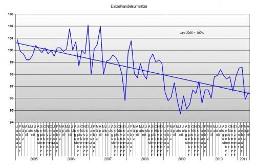 Einzelhandel bis April 2011