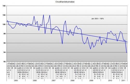 Einzelhandel bis Mai 2011