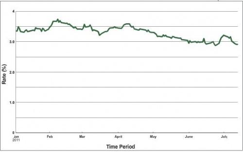 10 jährige US-Anleihen 2011