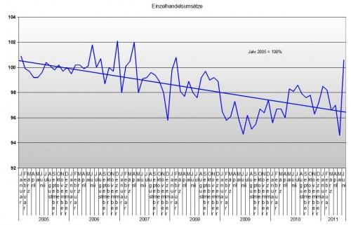 Einzelhandel bis Juni 2011