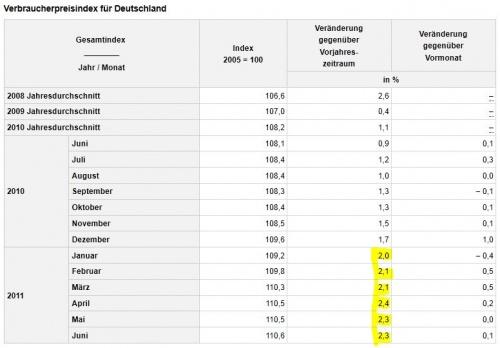 Verbraucherpreisindex bis Juni 2011