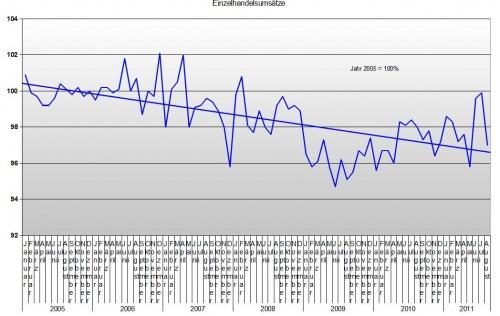 Einzelhandel bis August 2011