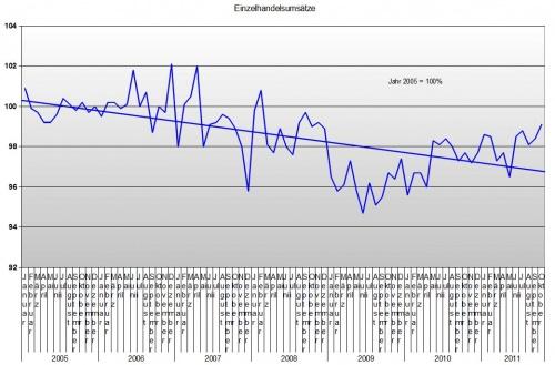 Einzelhandel bis Oktober 2011
