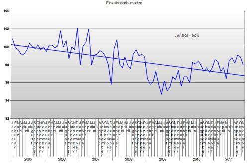 Einzelhandel bis November 2011