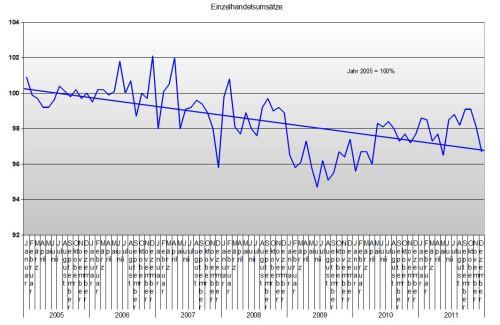 Einzelhandel bis Dezember 2011