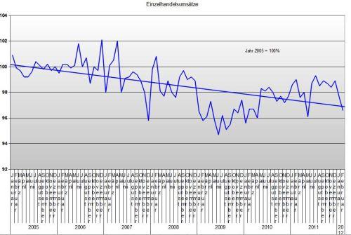 Einzelhandel bis Februar 2012