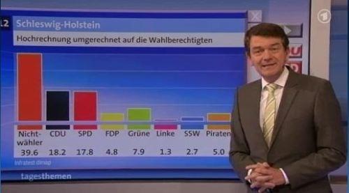 Nichtwähler in der ARD