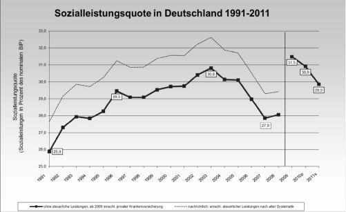 Sozialleistungsquote