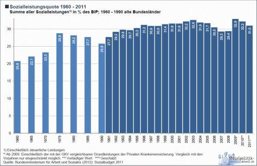 Sozialleistungsquote_II