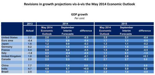 Wirtschaftsausblick